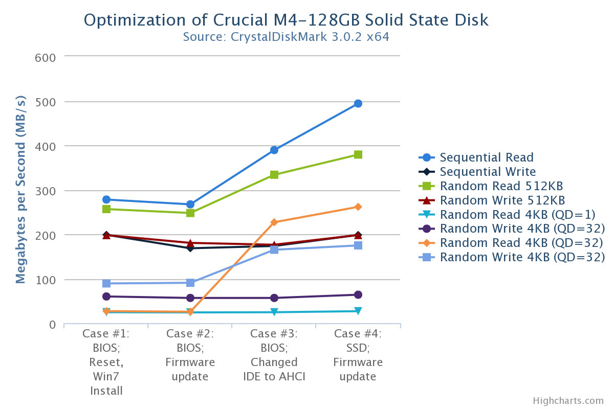 Optimizing Solid State Disks - Christopher Fields